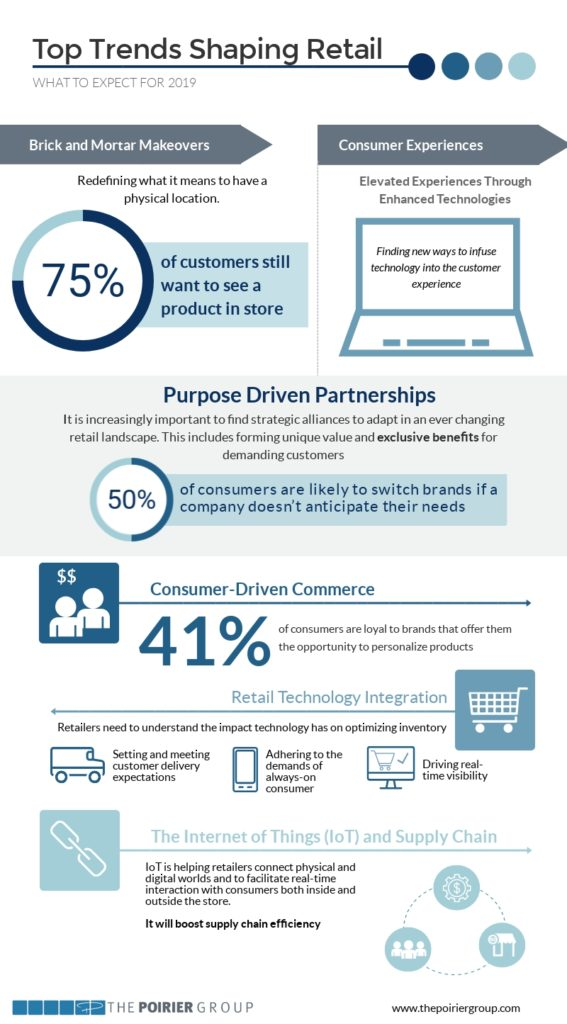 infographic of retail trends