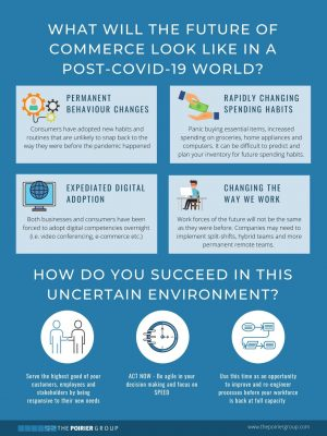 What will The Future of Commerce look like in a Post-COVID-19 World_