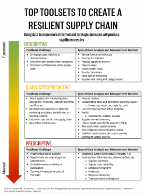 create a resilient supply chain